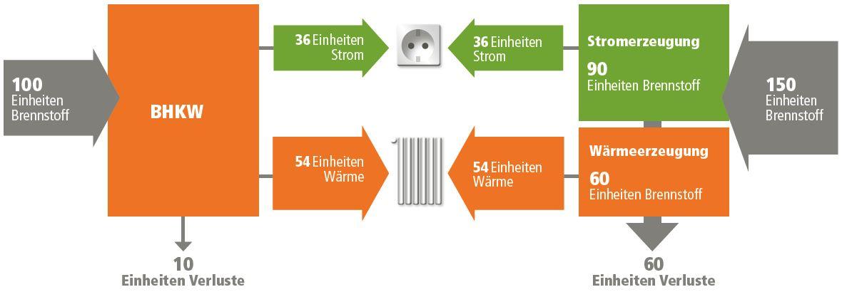 vergleich von getrennter strom und warmeerzeugung mit der kraft warme kopplung kwk